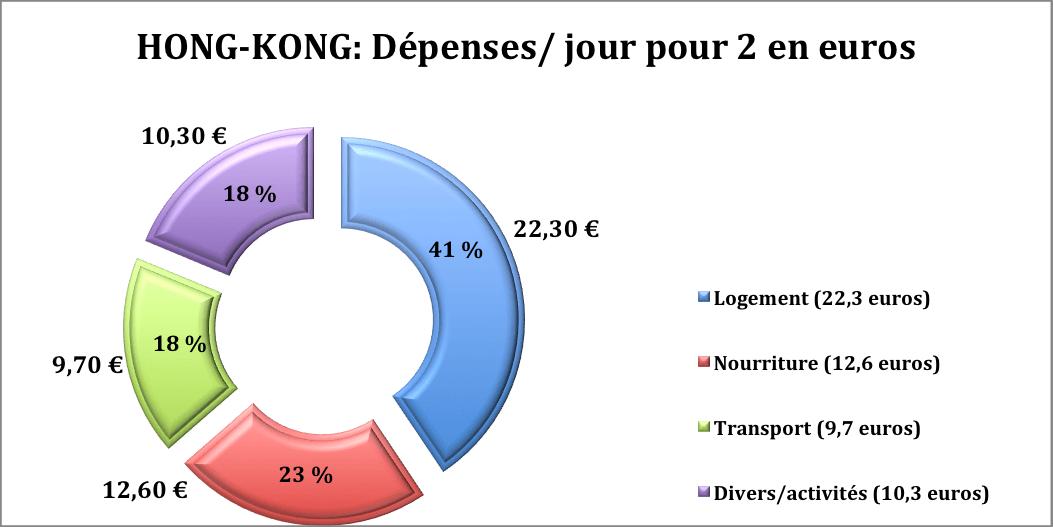 budget hong kong