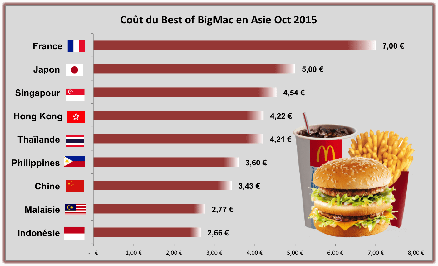 prix best of big mac r gime pauvre en calories