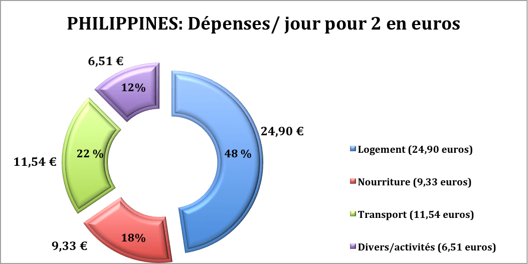 budget philippines
